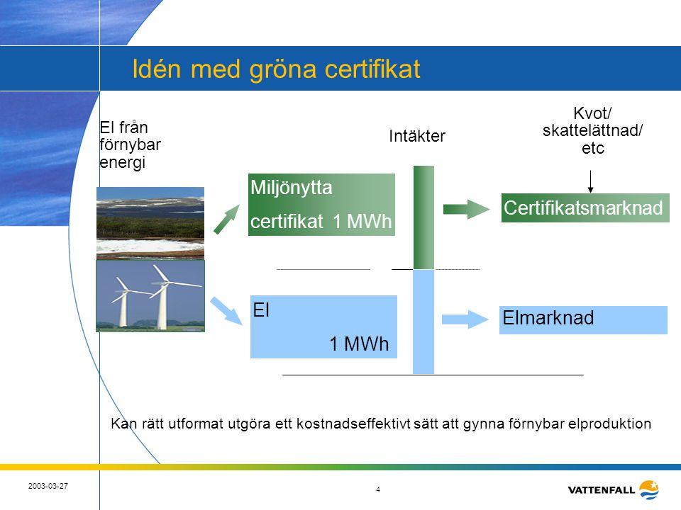 5 2003-03-27 5 Det svenska elcertifikatsystemet i korthet •Syfte att främja ny förnybar elproduktion •Kvotbaserat certifikatsystem –Möjlighet för förnybar elproduktion att ge ut certifikat per MWh el – vind, vatten, bio –Skyldighet för slutkunder/ elleverantörer att inneha certifikat •10 TWh ny förnybar el till 2010 - kvot ökar från 7,4-16,9% •Elintensiv industri får kvotplikt 0 från starten •Certifikatpriset begränsas inledningsvis nedåt av ett garantipris och uppåt av en sanktionsavgift –60-175 kr/MWh under 2003, 50-240 under 2004 •Ett certifikat har obegränsad giltighetstid •Elcertifikat bör bedömas som finansiella instrument •Systemet svenskt men målsättning att etablera internationell marknad