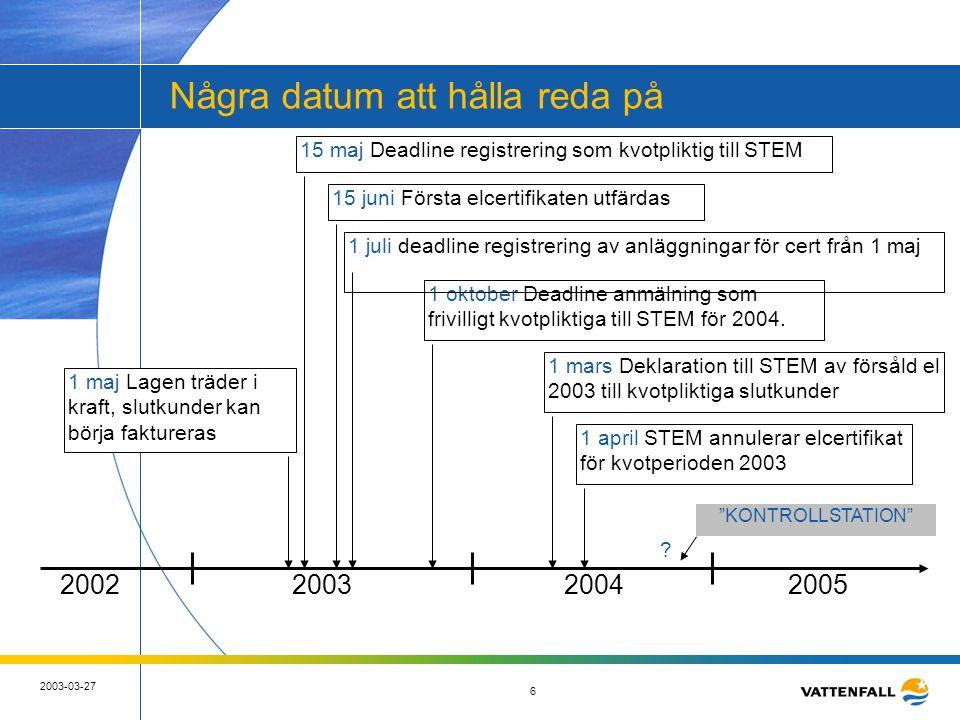 7 2003-03-27 7 Organisationer/ funktioner på certifikatsmarknaden Svenska Kraftnät -Utfärda certifikat -Publicera certpriser -Tillhandahålla certregister Energimyndigheten -Övergripande systemansvar -Registrering av anläggningar -Register över kvotpliktiga -Kontroll av kvotuppfyllelse Kvotpliktiga -Slutkunder & elleverantörer Certifikatberättigade -Vatten/ bio/ vind mm Marknadsplats cert MYNDIGHETER MARKNADEN elcert Certregister elcert