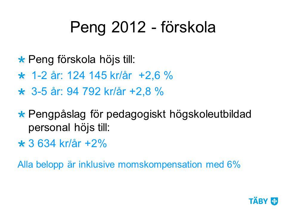 Peng 2012 - förskola Peng förskola höjs till: 1-2 år: 124 145 kr/år +2,6 % 3-5 år: 94 792 kr/år +2,8 % Pengpåslag för pedagogiskt högskoleutbildad personal höjs till: 3 634 kr/år +2% Alla belopp är inklusive momskompensation med 6%