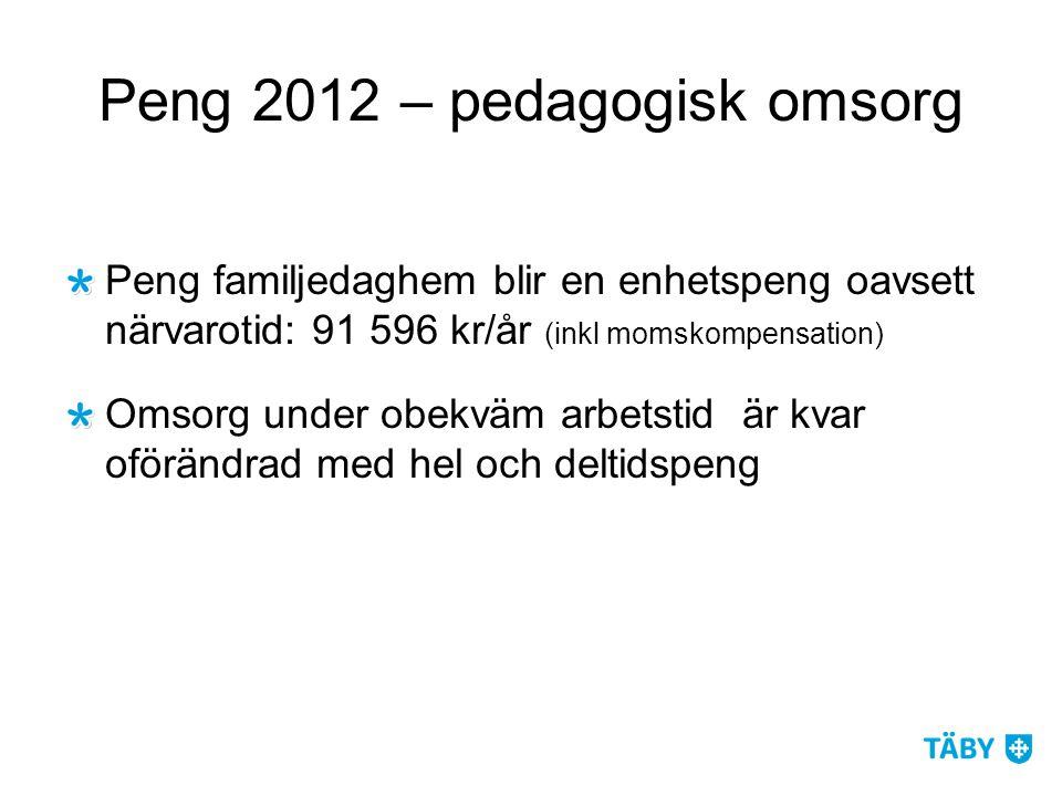 Peng 2012 – pedagogisk omsorg Peng familjedaghem blir en enhetspeng oavsett närvarotid: 91 596 kr/år (inkl momskompensation) Omsorg under obekväm arbetstid är kvar oförändrad med hel och deltidspeng