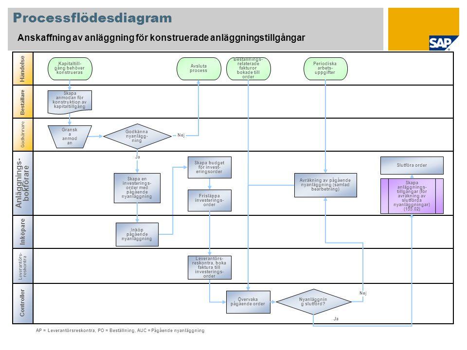 Controller Processflödesdiagram Anskaffning av anläggning för konstruerade anläggningstillgångar Inköpare Händelse Beställare Kapitaltill- gång behöve