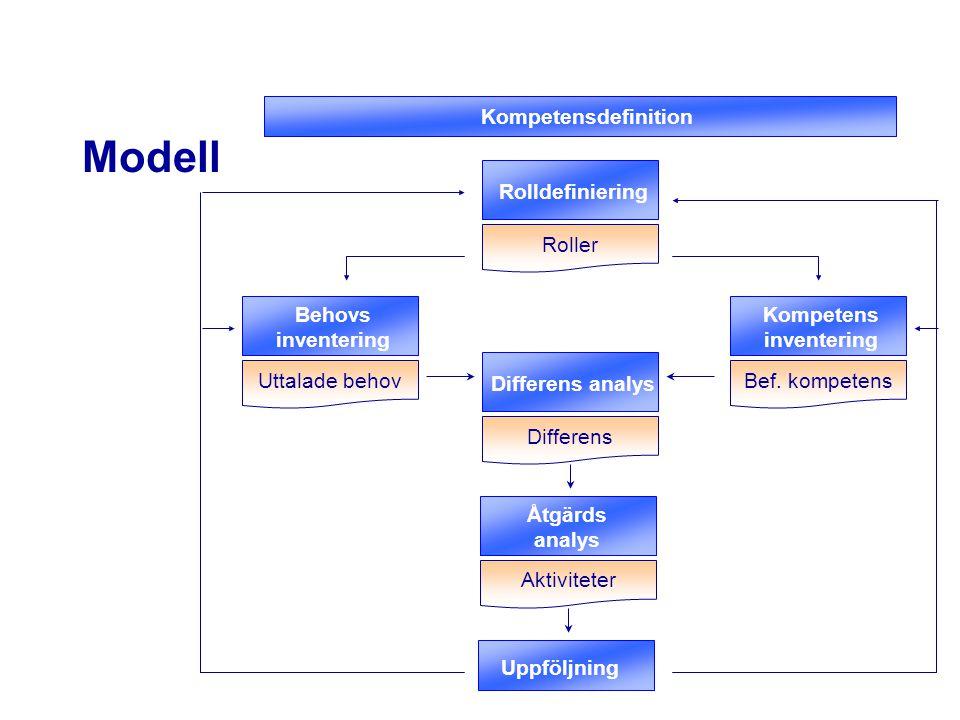 Uttalade behov Modell Differens analys Åtgärds analys Kompetensdefinition Rolldefiniering Behovs inventering Kompetens inventering Roller Bef. kompete
