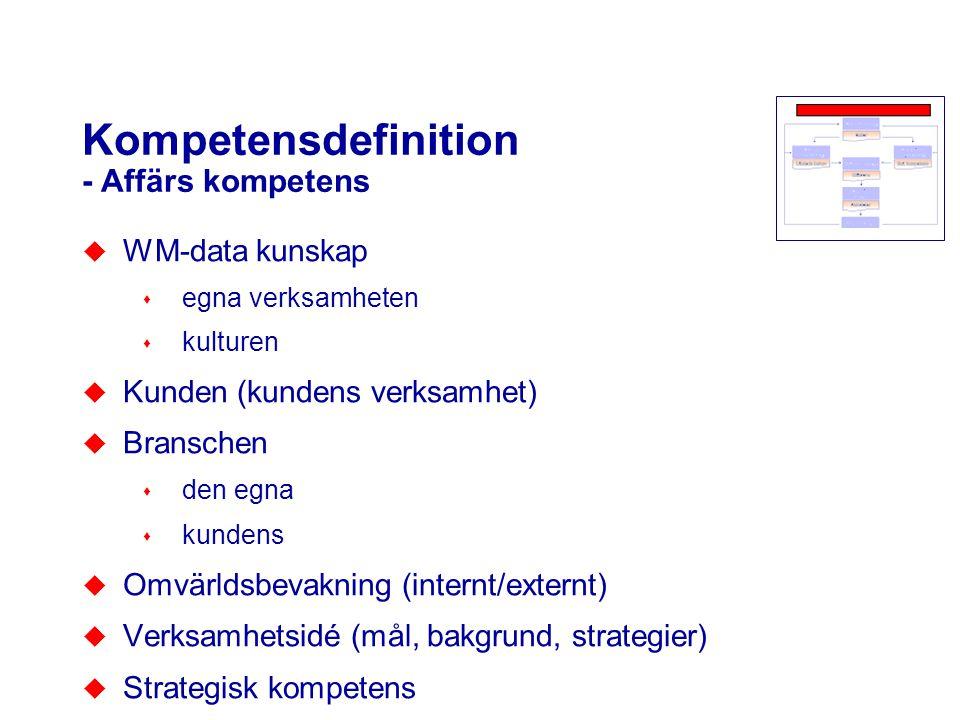 Kompetensdefinition - Affärs kompetens u WM-data kunskap s egna verksamheten s kulturen u Kunden (kundens verksamhet) u Branschen s den egna s kundens