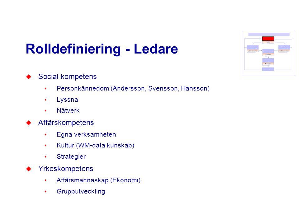 Rolldefiniering - Ledare u Social kompetens s Personkännedom (Andersson, Svensson, Hansson) s Lyssna s Nätverk u Affärskompetens s Egna verksamheten s