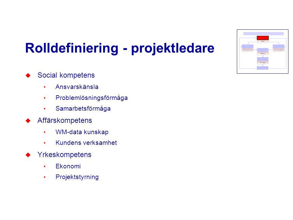 Rolldefiniering - projektledare u Social kompetens s Ansvarskänsla s Problemlösningsförmåga s Samarbetsförmåga u Affärskompetens s WM-data kunskap s K
