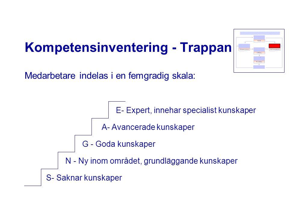 Kompetensinventering - Trappan Medarbetare indelas i en femgradig skala: S- Saknar kunskaper N - Ny inom området, grundläggande kunskaper G - Goda kun