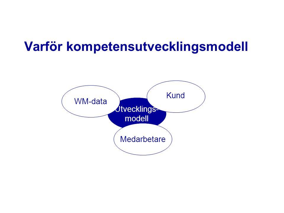 Varför kompetensutvecklingsmodell Utvecklings- modell WM-dataMedarbetare Kund
