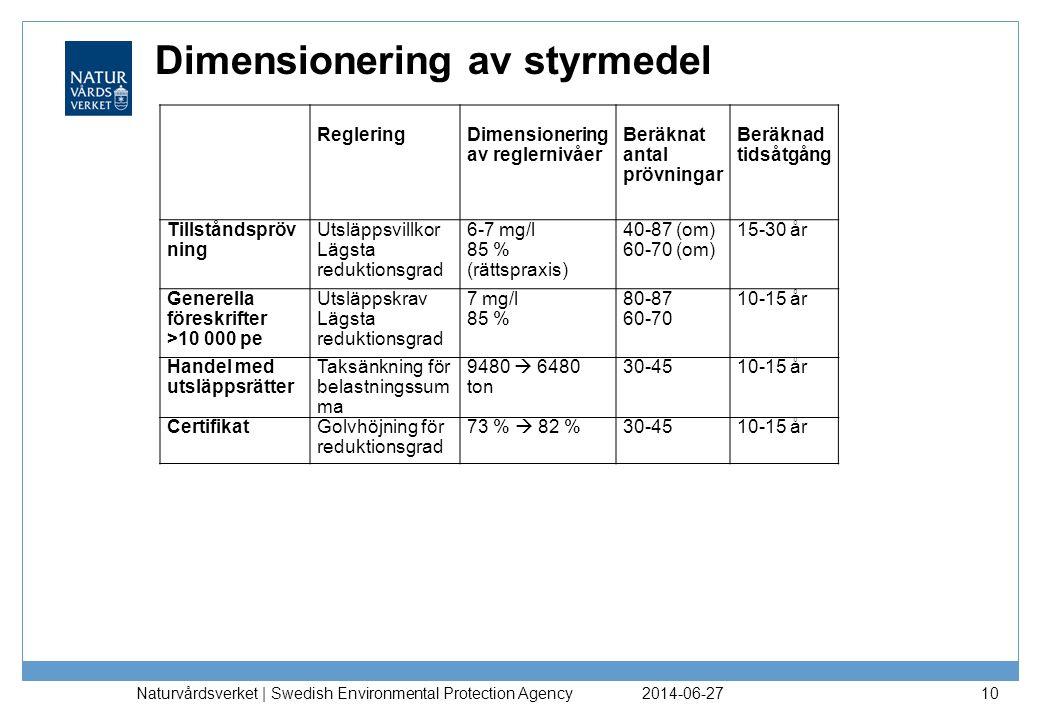 Dimensionering av styrmedel 2014-06-27 Naturvårdsverket | Swedish Environmental Protection Agency 10 RegleringDimensionering av reglernivåer Beräknat