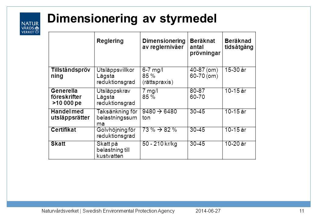 Dimensionering av styrmedel 2014-06-27 Naturvårdsverket | Swedish Environmental Protection Agency 11 RegleringDimensionering av reglernivåer Beräknat