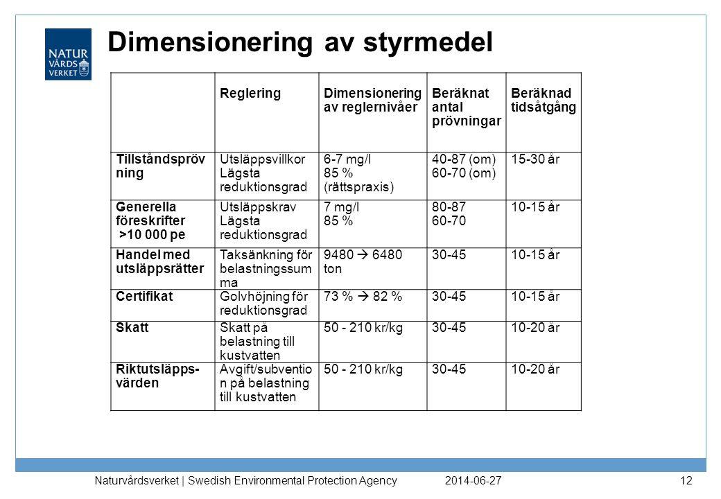 Dimensionering av styrmedel 2014-06-27 Naturvårdsverket | Swedish Environmental Protection Agency 12 RegleringDimensionering av reglernivåer Beräknat