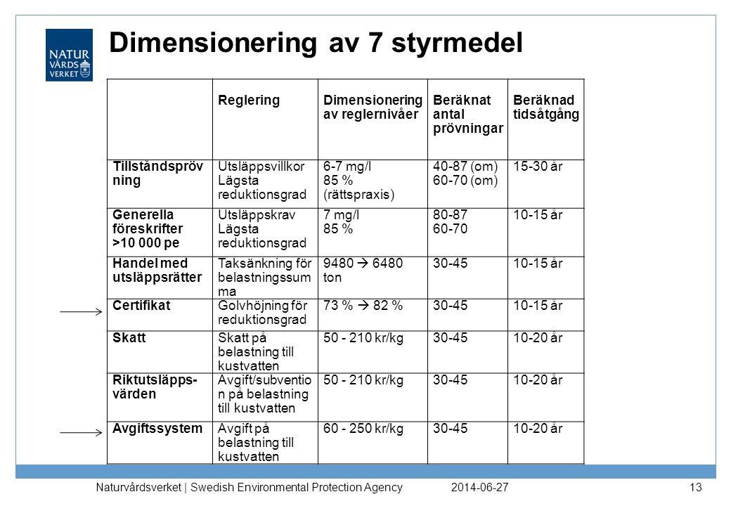 Dimensionering av 7 styrmedel 2014-06-27 Naturvårdsverket | Swedish Environmental Protection Agency 13 RegleringDimensionering av reglernivåer Beräkna