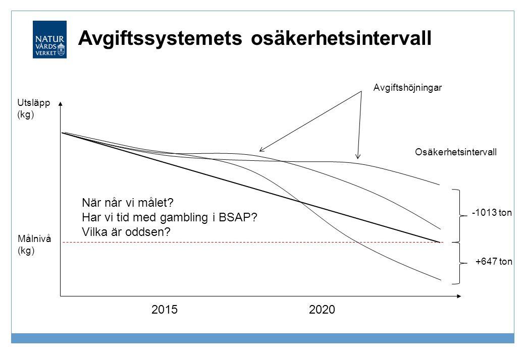 Avgiftssystemets osäkerhetsintervall 20152020 -1013 ton Utsläpp (kg) Avgiftshöjningar Målnivå (kg) +647 ton Osäkerhetsintervall När når vi målet? Har