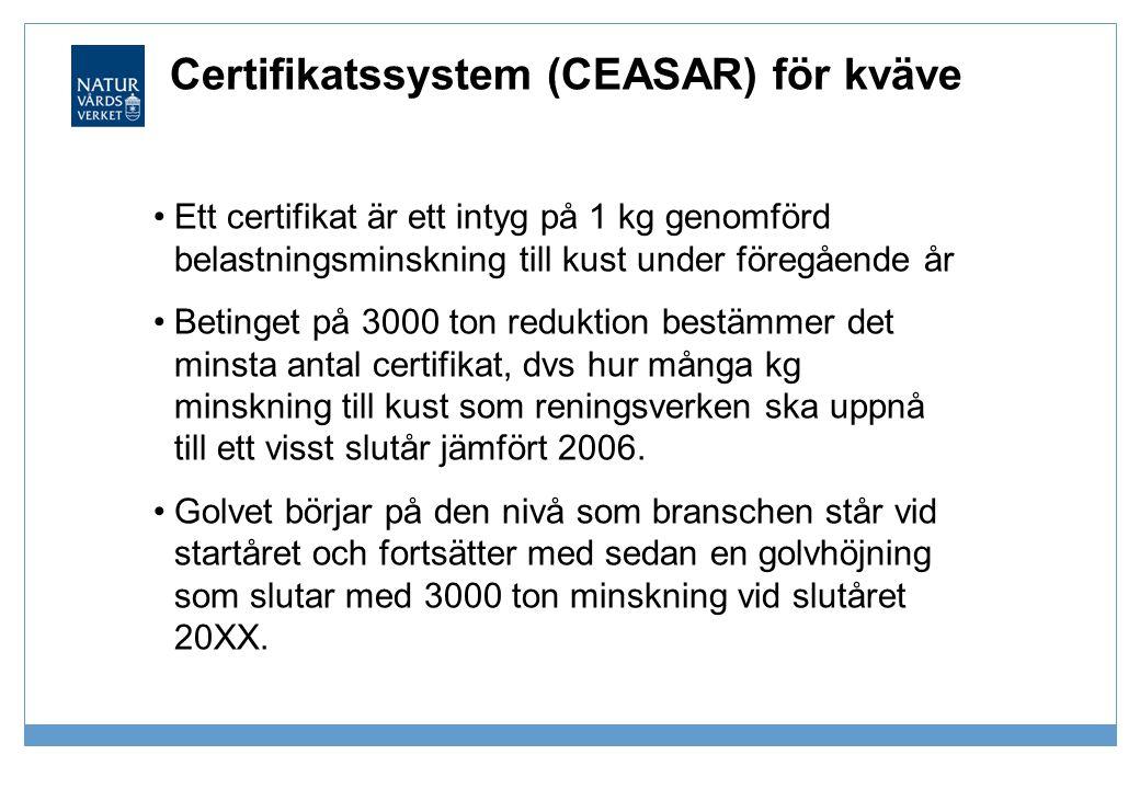Certifikatssystem (CEASAR) för kväve •Ett certifikat är ett intyg på 1 kg genomförd belastningsminskning till kust under föregående år •Betinget på 30