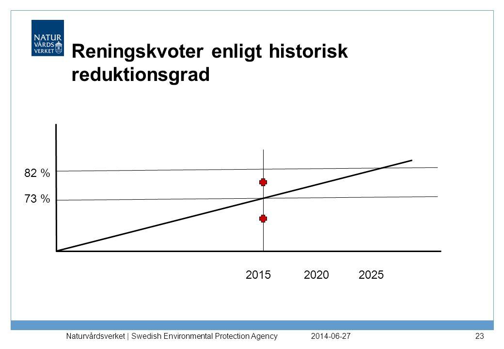 Reningskvoter enligt historisk reduktionsgrad 2014-06-27 Naturvårdsverket | Swedish Environmental Protection Agency 23 73 % 82 % 201520252020
