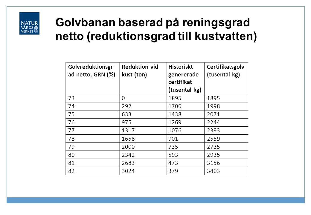 Golvbanan baserad på reningsgrad netto (reduktionsgrad till kustvatten) Golvreduktionsgr ad netto, GRN (%) Reduktion vid kust (ton) Historiskt generer