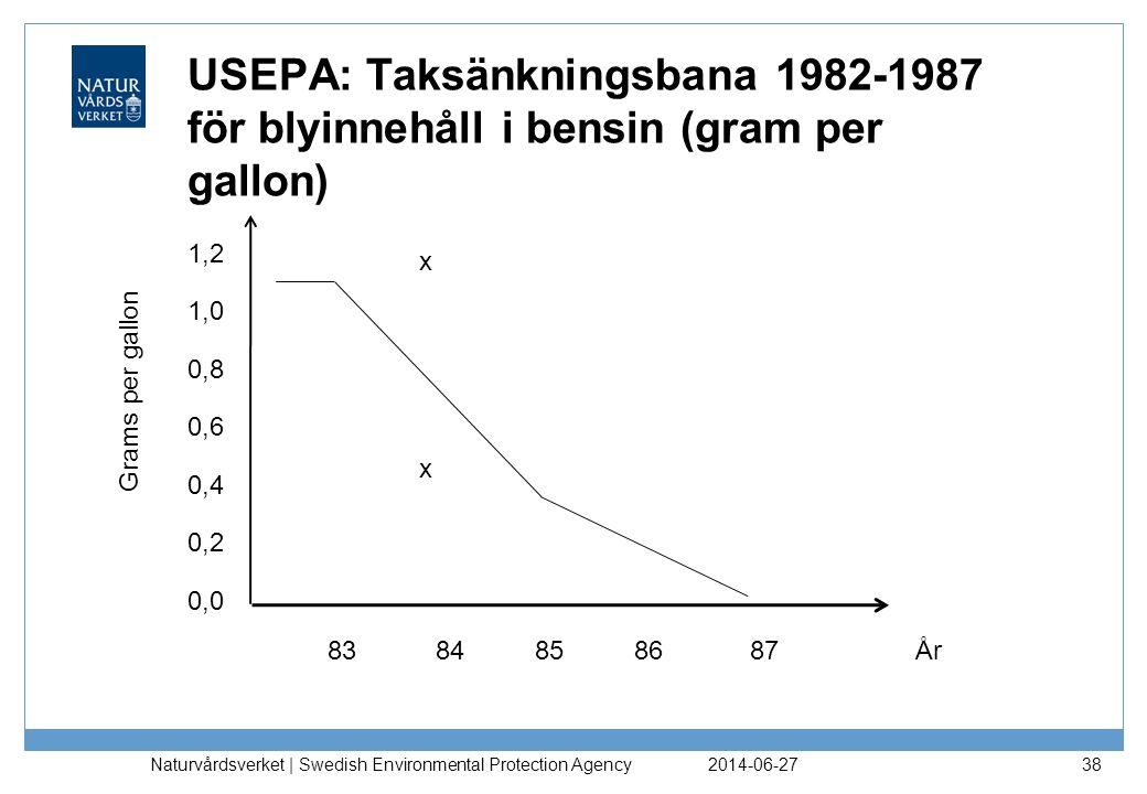 USEPA: Taksänkningsbana 1982-1987 för blyinnehåll i bensin (gram per gallon) 2014-06-27 Naturvårdsverket | Swedish Environmental Protection Agency 38