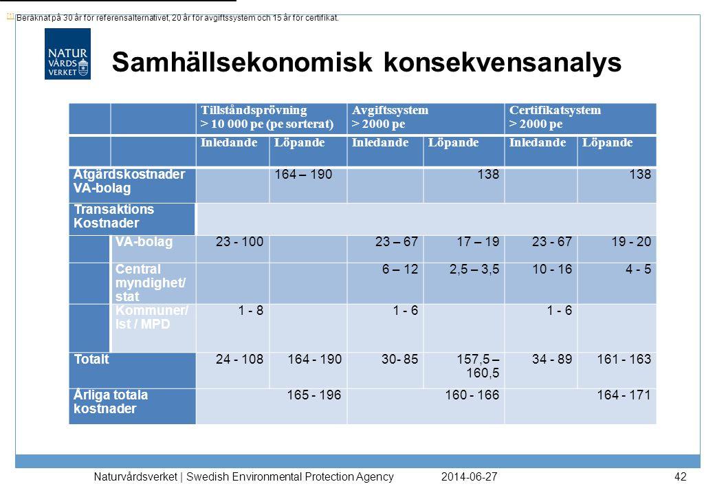 2014-06-27 Naturvårdsverket | Swedish Environmental Protection Agency 42 Tillståndsprövning > 10 000 pe (pe sorterat) Avgiftssystem > 2000 pe Certifik