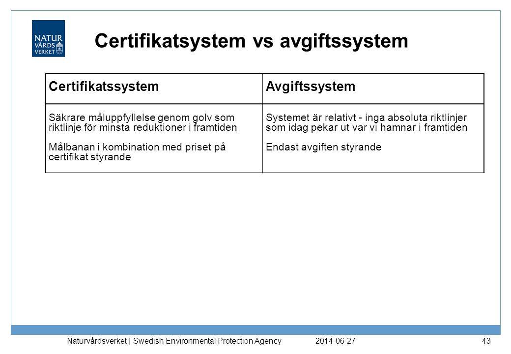 Certifikatsystem vs avgiftssystem 2014-06-27 Naturvårdsverket | Swedish Environmental Protection Agency 43 Certifikatssystem Avgiftssystem Säkrare mål