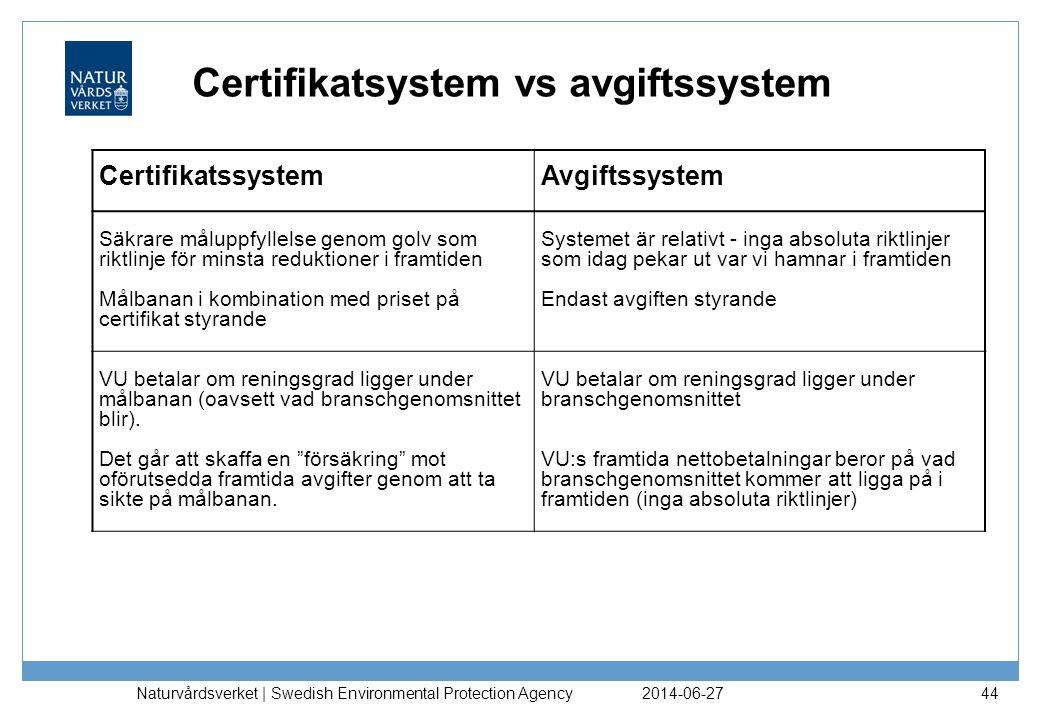 Certifikatsystem vs avgiftssystem 2014-06-27 Naturvårdsverket | Swedish Environmental Protection Agency 44 Certifikatssystem Avgiftssystem Säkrare mål