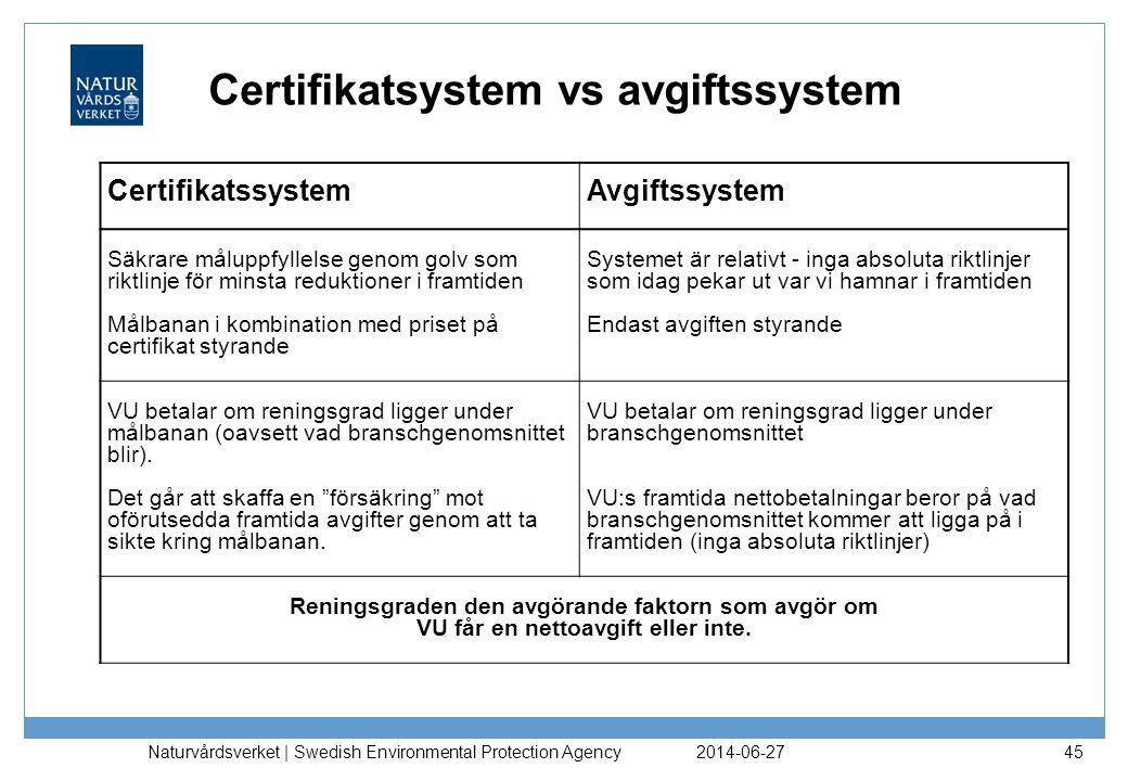 Certifikatsystem vs avgiftssystem 2014-06-27 Naturvårdsverket | Swedish Environmental Protection Agency 45 Certifikatssystem Avgiftssystem Säkrare mål
