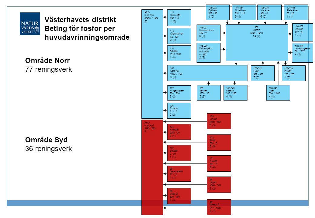 Västerhavets distrikt Beting för fosfor per huvudavrinningsområde 108-032 Byälven 537 / 56 3 (2) 108-034 Norsälven 754 / 113 5 (4) 108-035 Klarälven 9