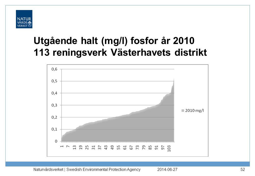 Utgående halt (mg/l) fosfor år 2010 113 reningsverk Västerhavets distrikt 2014-06-27 Naturvårdsverket | Swedish Environmental Protection Agency 52