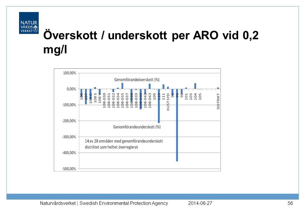Överskott / underskott per ARO vid 0,2 mg/l 2014-06-27 Naturvårdsverket | Swedish Environmental Protection Agency 56