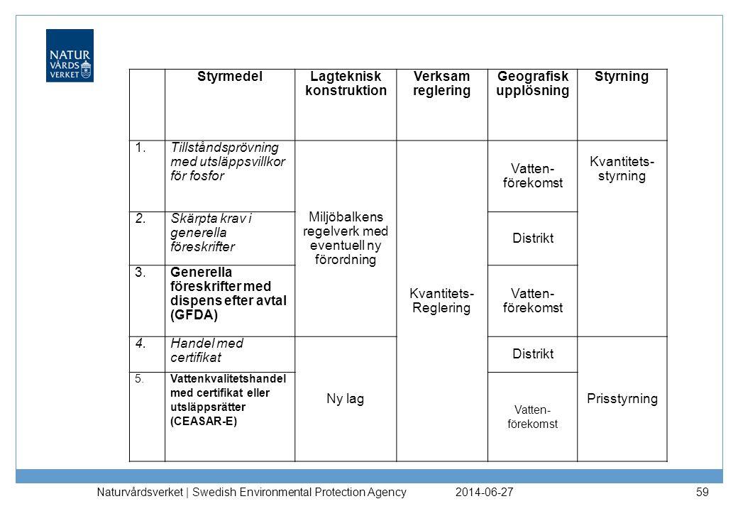 2014-06-27 Naturvårdsverket | Swedish Environmental Protection Agency 59 StyrmedelLagteknisk konstruktion Verksam reglering Geografisk upplösning Styr