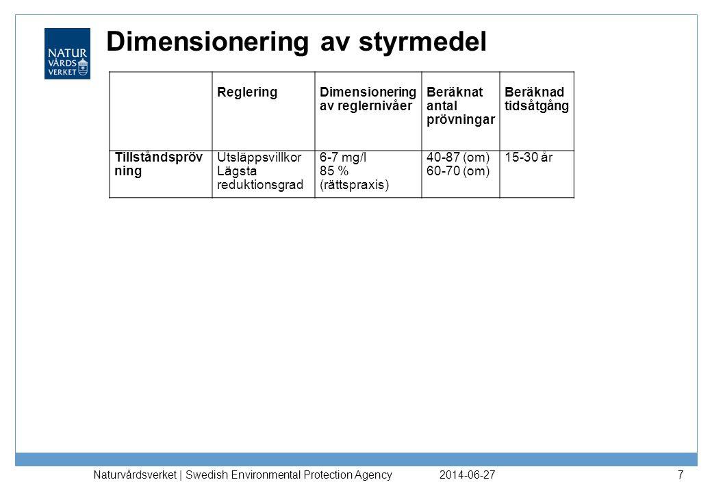 Dimensionering av styrmedel 2014-06-27 Naturvårdsverket | Swedish Environmental Protection Agency 8 RegleringDimensionering av reglernivåer Beräknat antal prövningar Beräknad tidsåtgång Tillståndspröv ning Utsläppsvillkor Lägsta reduktionsgrad 6-7 mg/l 85 % (rättspraxis) 40-87 (om) 60-70 (om) 15-30 år Generella föreskrifter >10 000 pe Utsläppskrav Lägsta reduktionsgrad 7 mg/l 85 % 80-87 60-70 10-15 år