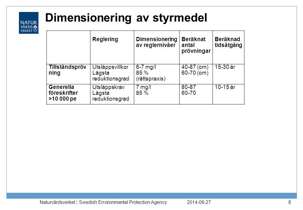 Dimensionering av styrmedel 2014-06-27 Naturvårdsverket | Swedish Environmental Protection Agency 9 RegleringDimensionering av reglernivåer Beräknat antal prövningar Beräknad tidsåtgång Tillståndspröv ning Utsläppsvillkor Lägsta reduktionsgrad 6-7 mg/l 85 % (rättspraxis) 40-87 (om) 60-70 (om) 15-30 år Generella föreskrifter >10 000 pe Utsläppskrav Lägsta reduktionsgrad 7 mg/l 85 % 80-87 60-70 10-15 år Handel med utsläppsrätter Taksänkning för belastningssum ma 9480  6480 ton 30-4510-15 år