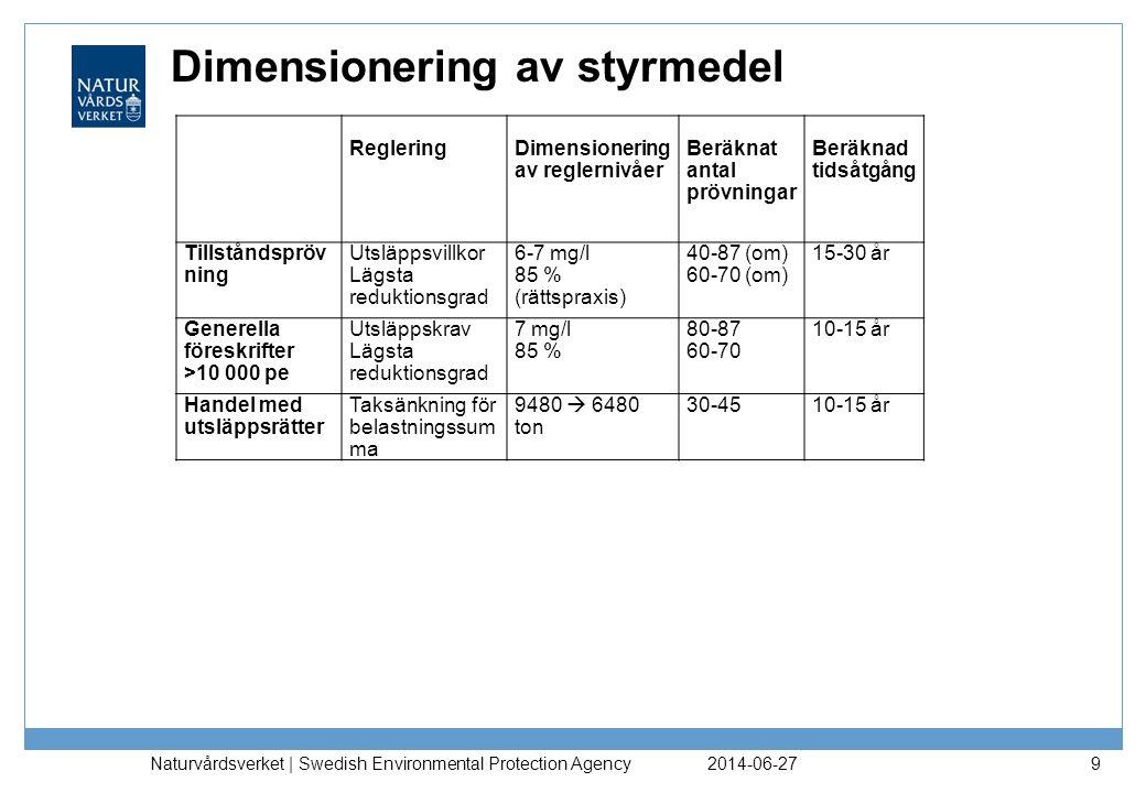 Dimensionering av styrmedel 2014-06-27 Naturvårdsverket | Swedish Environmental Protection Agency 10 RegleringDimensionering av reglernivåer Beräknat antal prövningar Beräknad tidsåtgång Tillståndspröv ning Utsläppsvillkor Lägsta reduktionsgrad 6-7 mg/l 85 % (rättspraxis) 40-87 (om) 60-70 (om) 15-30 år Generella föreskrifter >10 000 pe Utsläppskrav Lägsta reduktionsgrad 7 mg/l 85 % 80-87 60-70 10-15 år Handel med utsläppsrätter Taksänkning för belastningssum ma 9480  6480 ton 30-4510-15 år CertifikatGolvhöjning för reduktionsgrad 73 %  82 %30-4510-15 år