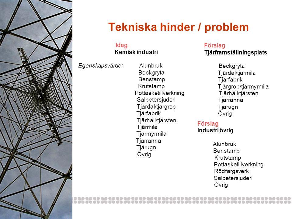 Tekniska hinder / problem Idag Kemisk industri Egenskapsvärde: Alunbruk Beckgryta Benstamp Krutstamp Pottasketillverkning Salpetersjuderi Tjärdal/tjär