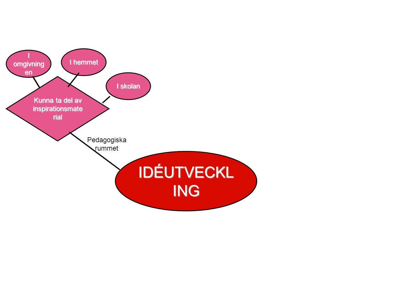 Kunna ta del av inspirationsmate rial IDÉUTVECKL ING Pedagogiska rummet I omgivning en I hemmet I skolan