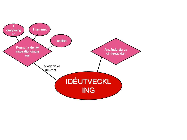 Kunna ta del av inspirationsmate rial IDÉUTVECKL ING Pedagogiska rummet I omgivning en I hemmet I skolan Använda sig av sin kreativitet Egna idéer Utveckla andras idéer