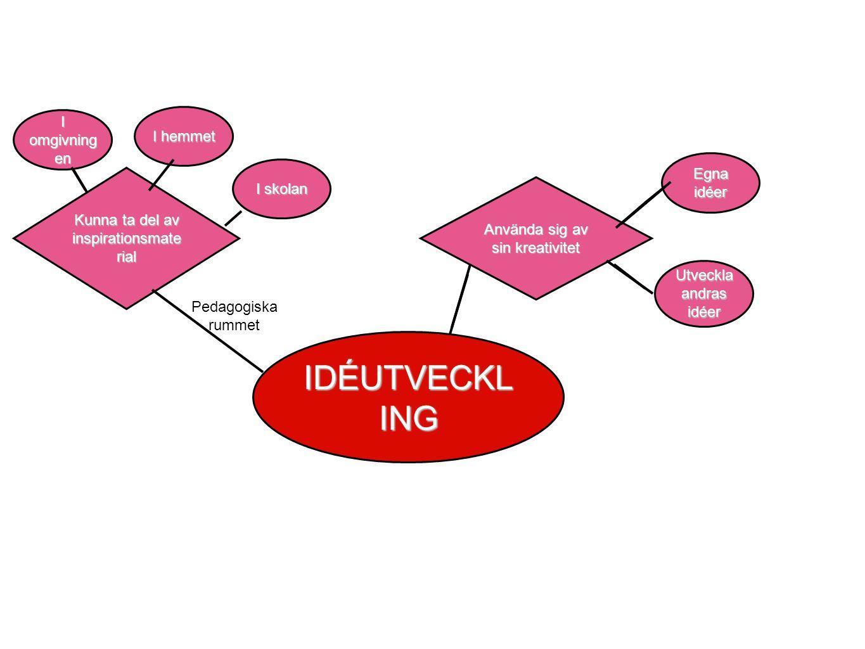 Kunna ta del av inspirationsmate rial IDÉUTVECKL ING Pedagogiska rummet I omgivning en I hemmet I skolan Använda sig av sin kreativitet Egna idéer Utveckla andras idéer Göra medvetna val om material och teknik