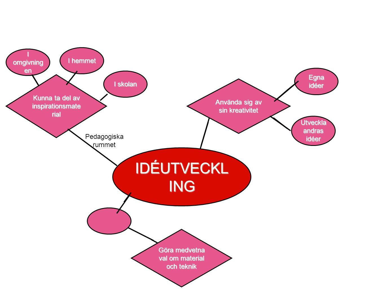 Kunna ta del av inspirationsmate rial IDÉUTVECKL ING Pedagogiska rummet I omgivning en I hemmet I skolan Använda sig av sin kreativitet Egna idéer Utveckla andras idéer DESIGN.