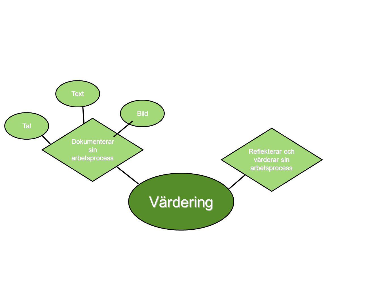 Värdering Dokumenterar sin arbetsprocess Tal Text Bild Reflekterar och värderar sin arbetsprocess Kvalité Funktion Form Arbetsins ats