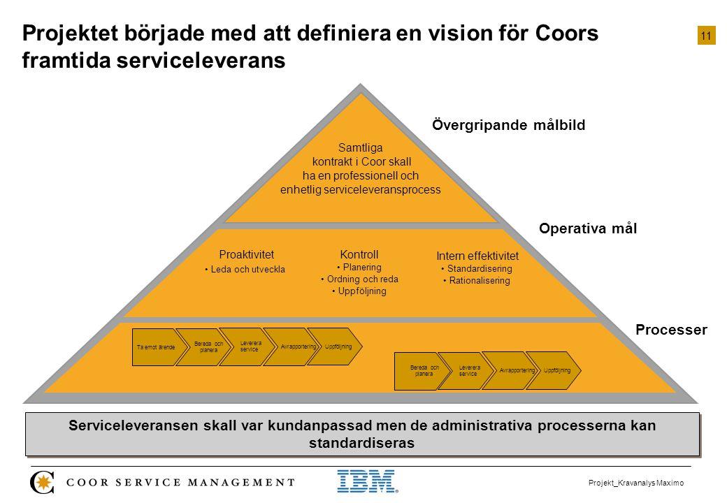 11 Projekt_Kravanalys Maximo Projektet började med att definiera en vision för Coors framtida serviceleverans Samtliga kontrakt i Coor skall ha en pro