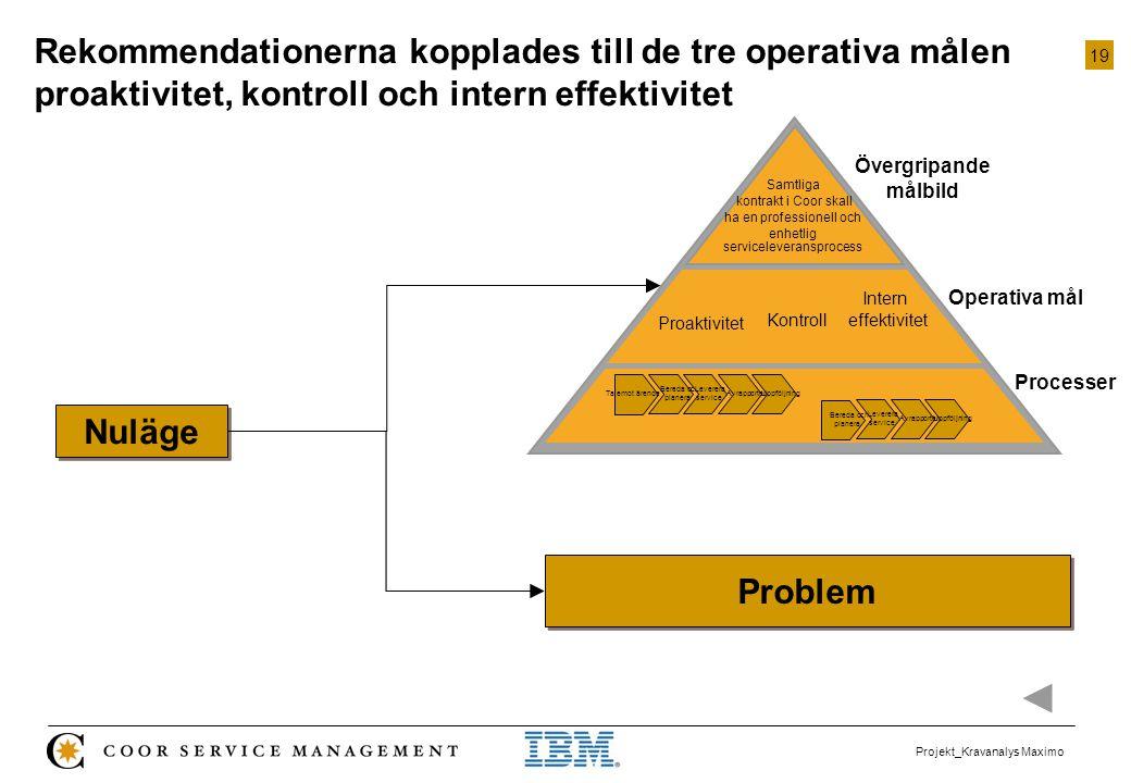 19 Projekt_Kravanalys Maximo Rekommendationerna kopplades till de tre operativa målen proaktivitet, kontroll och intern effektivitet Nuläge Problem Sa