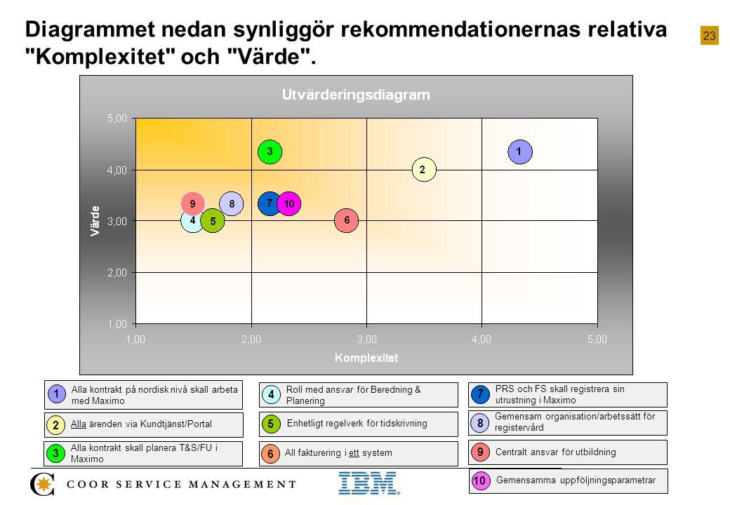23 Projekt_Kravanalys Maximo Diagrammet nedan synliggör rekommendationernas relativa