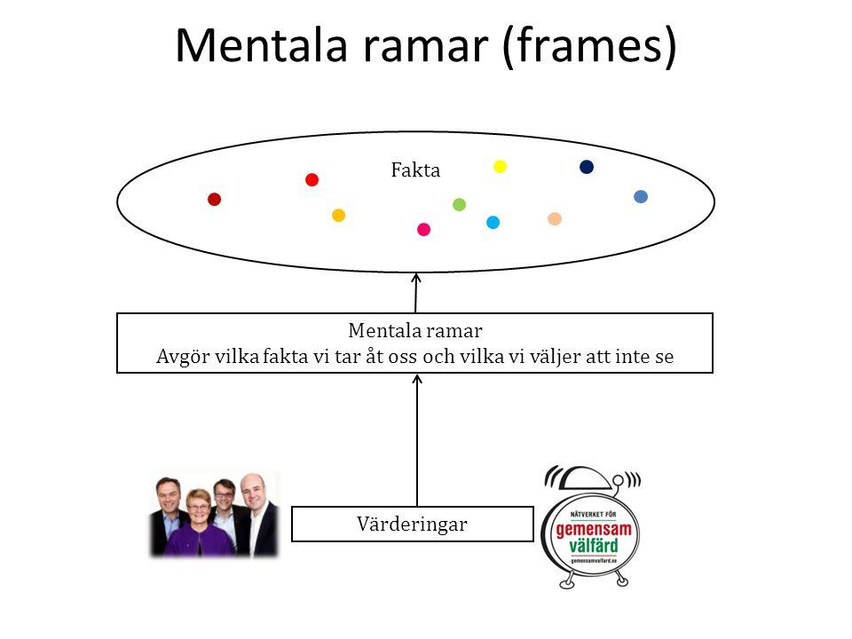 Mentala ramar (frames) Värderingar Mentala ramar Avgör vilka fakta vi tar åt oss och vilka vi väljer att inte se Fakta