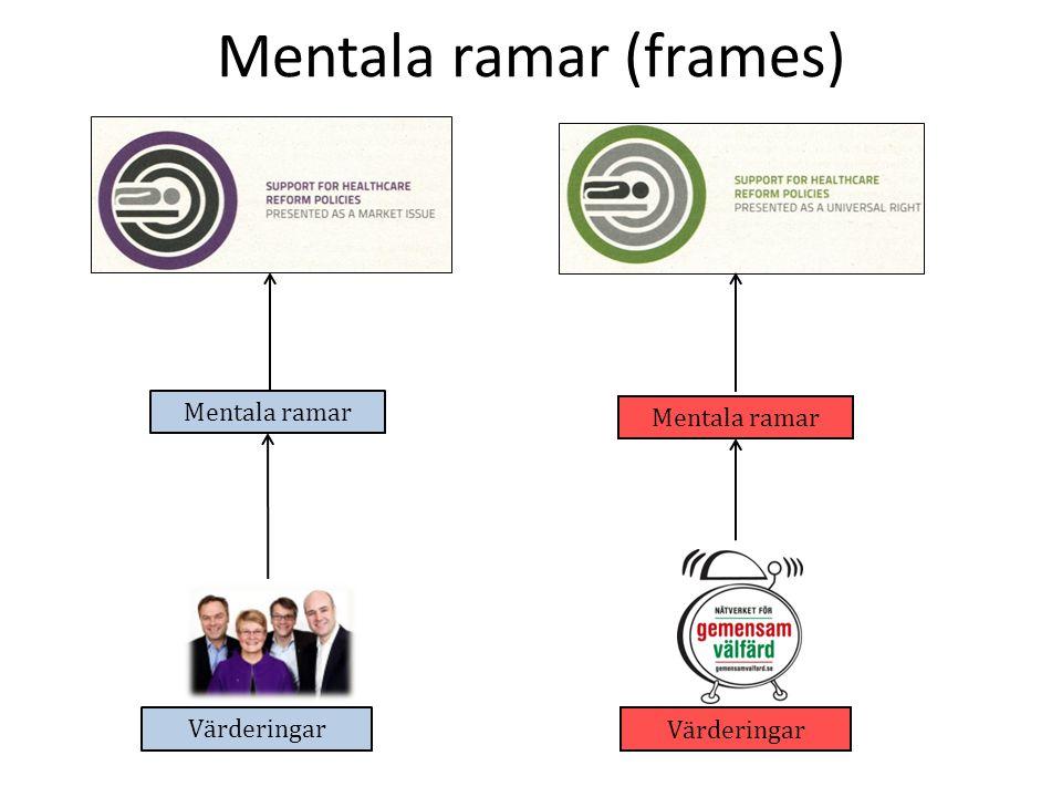 Mentala ramar Värderingar Mentala ramar