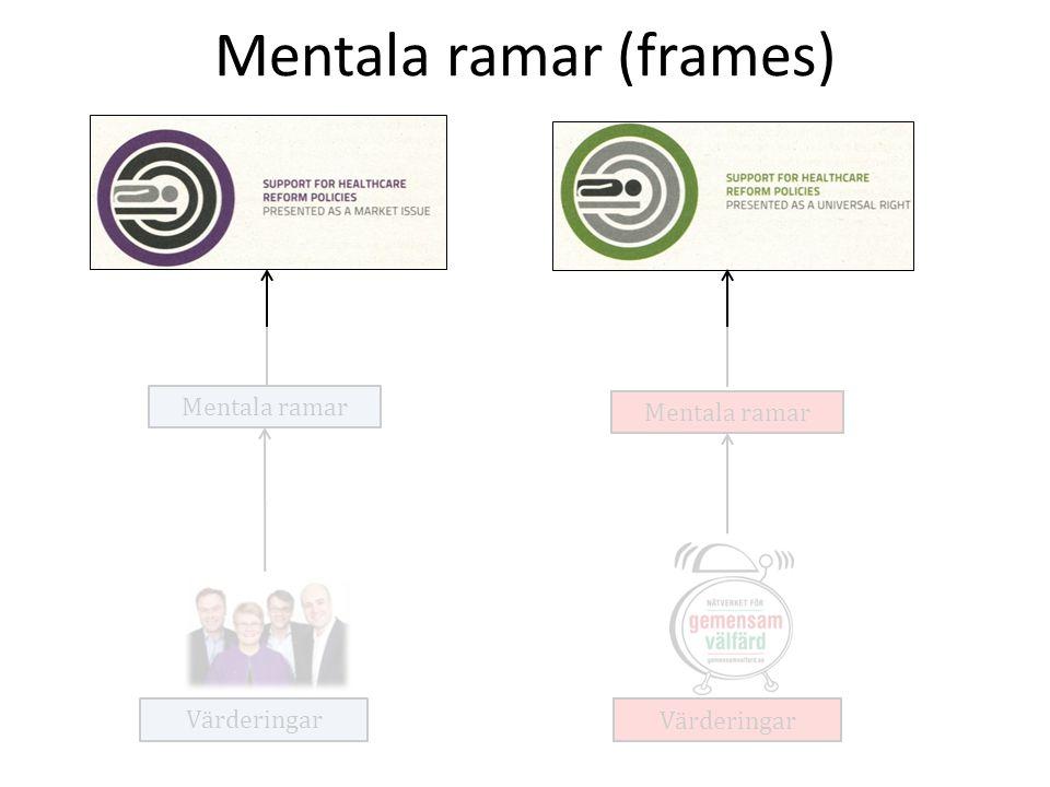 Mentala ramar (frames) Mentala ramar Värderingar Mentala ramar