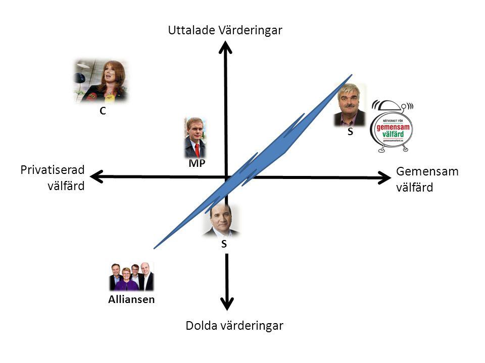 Uttalade Värderingar Dolda värderingar C Alliansen S S MP Gemensam välfärd Privatiserad välfärd