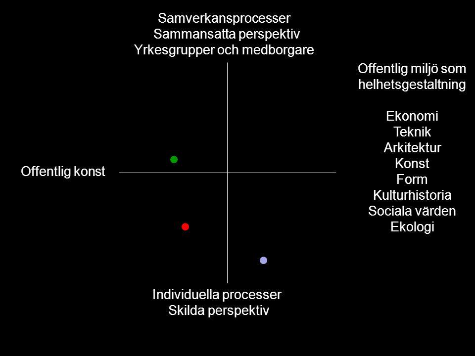 Samverkansprocesser -Sammansatta perspektiv Yrkesgrupper och medborgare Offentlig miljö som helhetsgestaltning Ekonomi Teknik Arkitektur Konst Form Ku