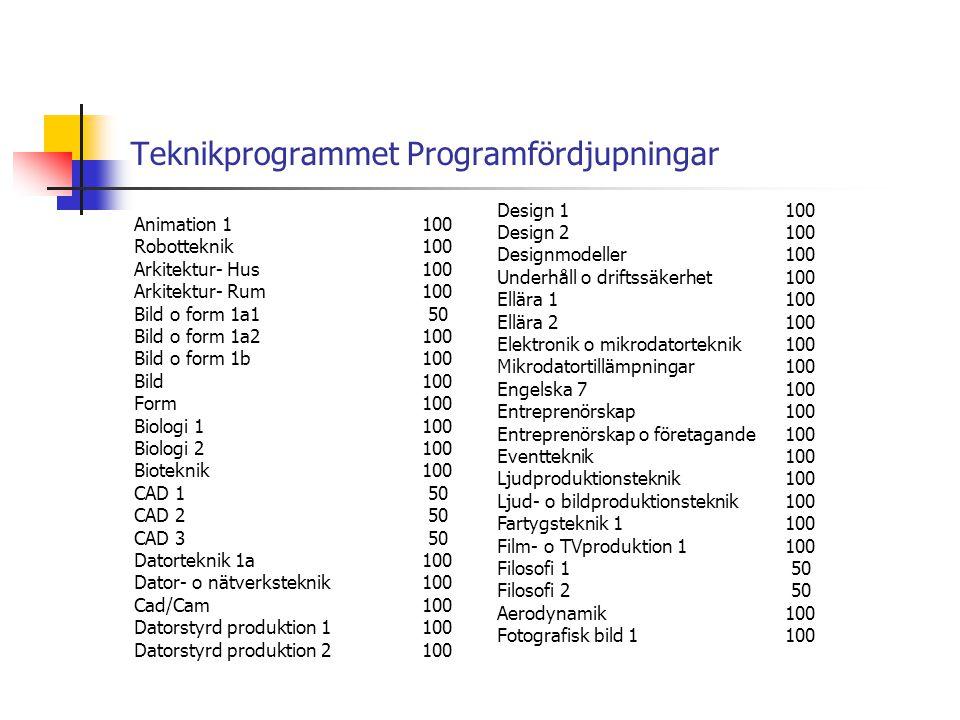 Teknikprogrammet Programfördjupningar Animation 1100 Robotteknik100 Arkitektur- Hus100 Arkitektur- Rum100 Bild o form 1a1 50 Bild o form 1a2100 Bild o