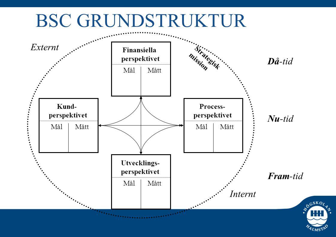 BSC GRUNDSTRUKTUR Finansiella perspektivet Mål Mått Kund- perspektivet Mål Mått Utvecklings- perspektivet Mål Mått Process- perspektivet Mål Mått Då-t