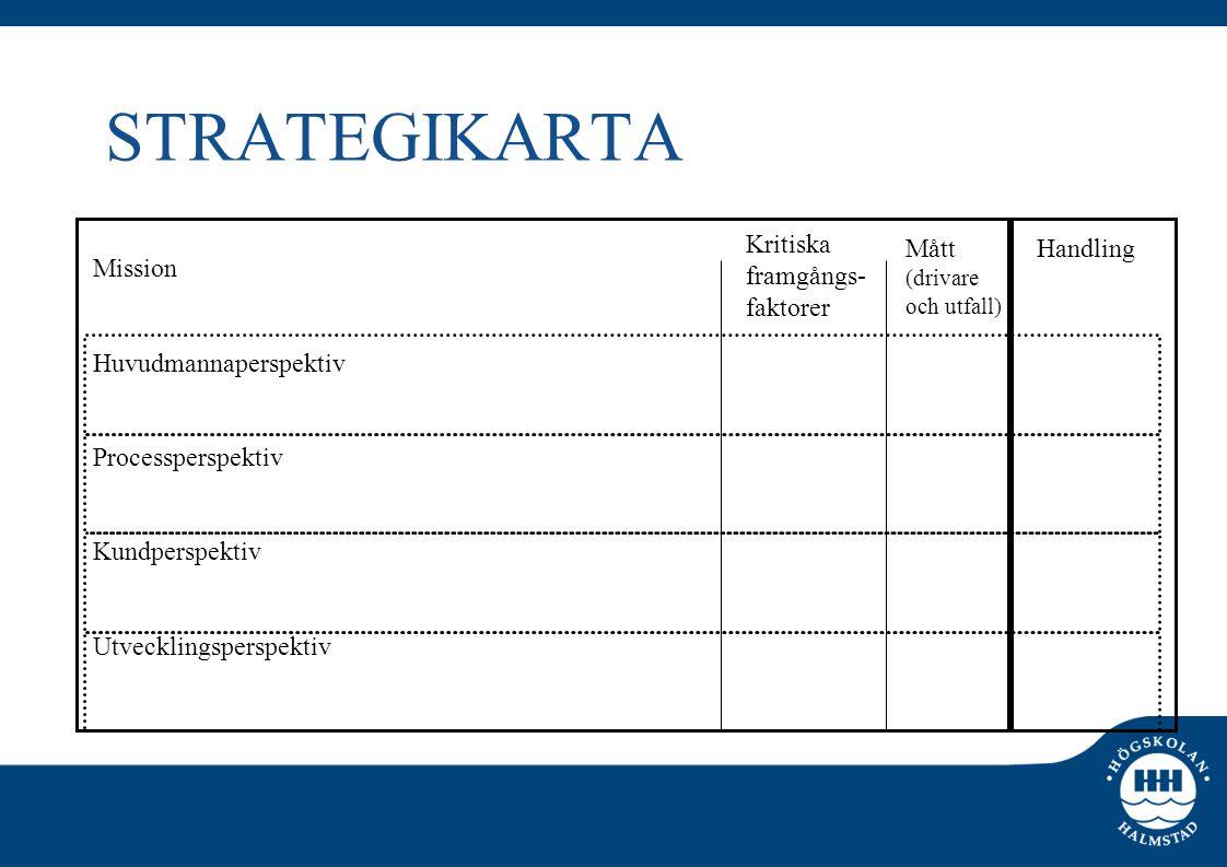 STRATEGIKARTA Mission Huvudmannaperspektiv Processperspektiv Kundperspektiv Utvecklingsperspektiv Kritiska framgångs- faktorer Mått (drivare och utfal