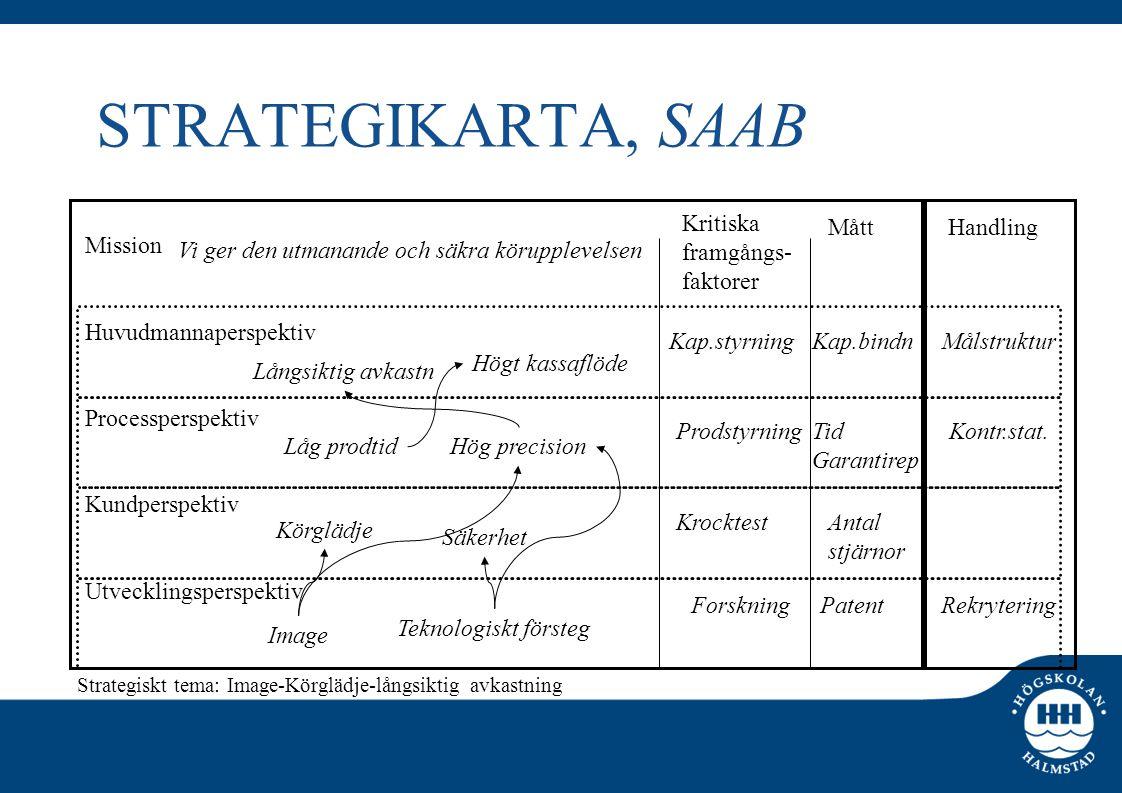 STRATEGIKARTA, SAAB Mission Huvudmannaperspektiv Processperspektiv Kundperspektiv Utvecklingsperspektiv Kritiska framgångs- faktorer MåttHandling Körg