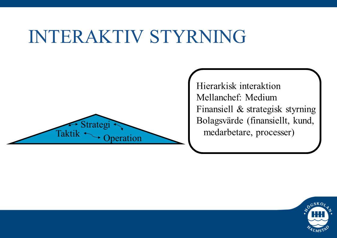 INTERAKTIV STYRNING Strategi Taktik Operation Hierarkisk interaktion Mellanchef: Medium Finansiell & strategisk styrning Bolagsvärde (finansiellt, kun